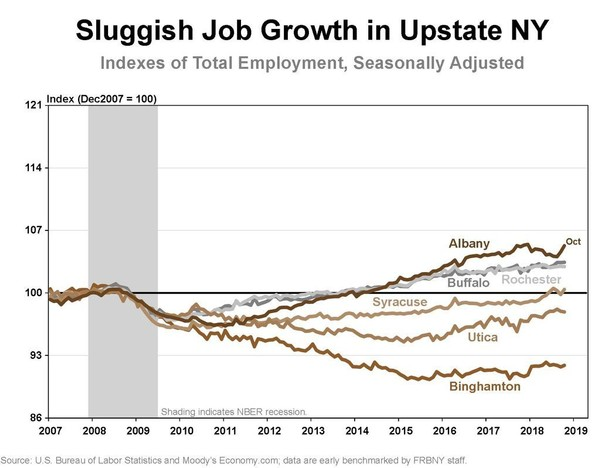 Chart shows job growth in Upstate New York metro areas relative to December 2007, when the Great Recession began.