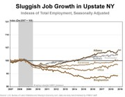 Job growth still lags in Upstate NY: Fed officials