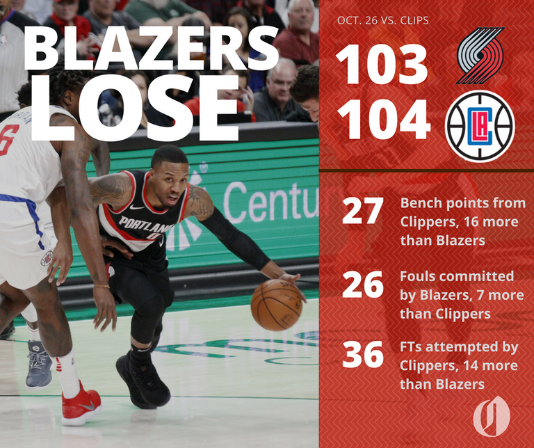 Los Angeles Clippers 104, Trail Blazers 103: Box Score